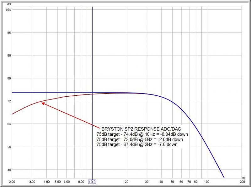 Frequency response of AVRs?-cable-vs-sp2-sub-out-adc-dac.jpg