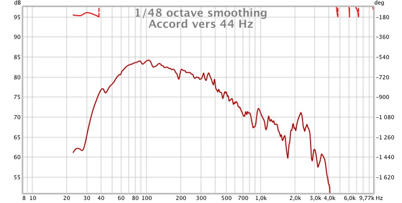 Impedance Measurement with REW-accord-vers-44-hz.jpg