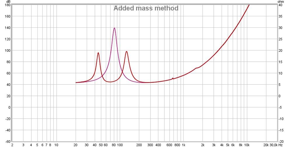 TSP measurement failed - why?-added_mass_method_impedance.jpg