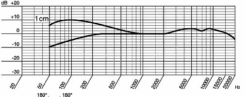 First graph-akg-c1000s-frequency_response.jpg