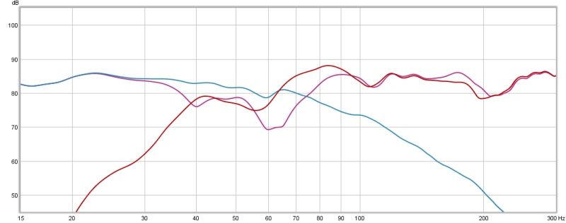 Confusing Bass Management Results - Need Help-all-curves.jpg