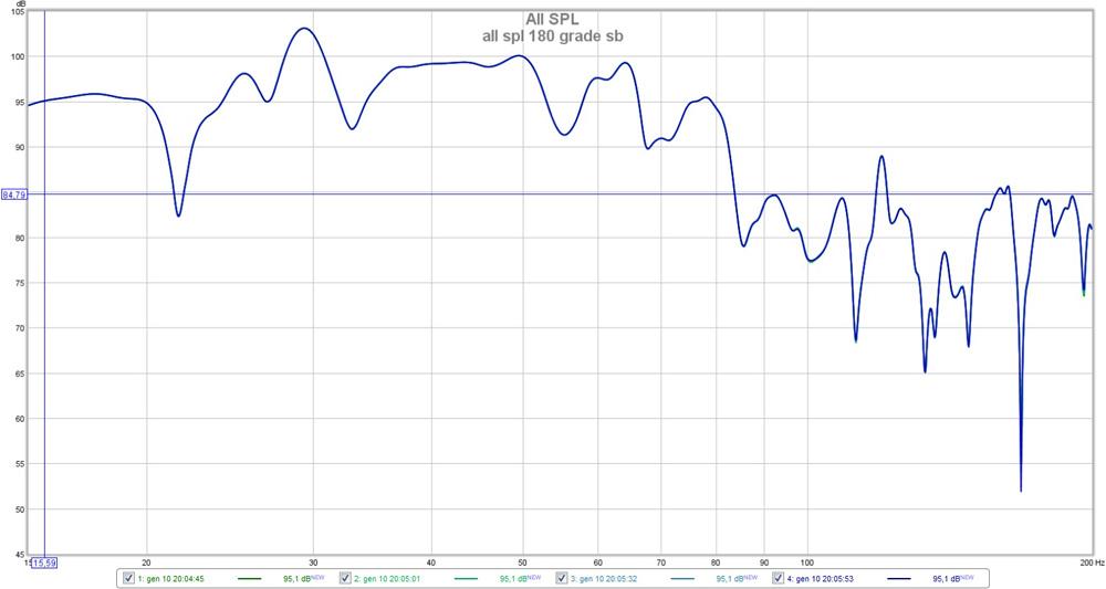 Help on REW measurement results.-all-spl-180-grade-sub.jpg