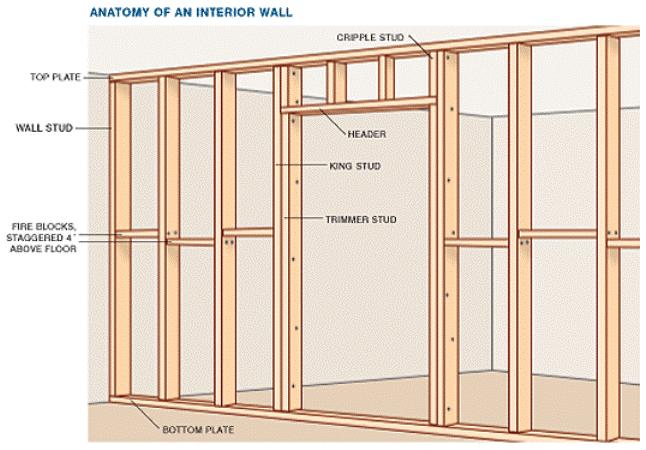 How to: In-Wall Wiring for Your Home Theater-anatomy-interior-wall.jpg