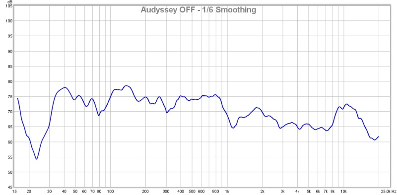 First Graphs - Will a PEQ Help me here?-audyssey-off.jpg
