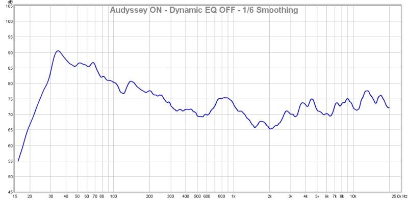 First Graphs - Will a PEQ Help me here?-audyssey-dyn-eq-off.jpg