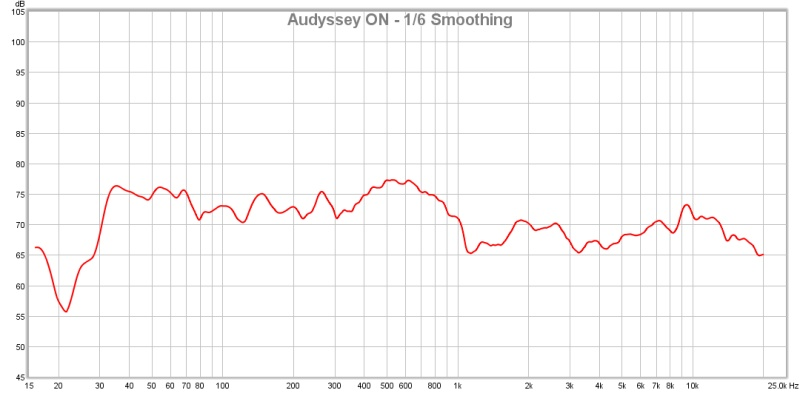 First Graphs - Will a PEQ Help me here?-audyssey-.jpg