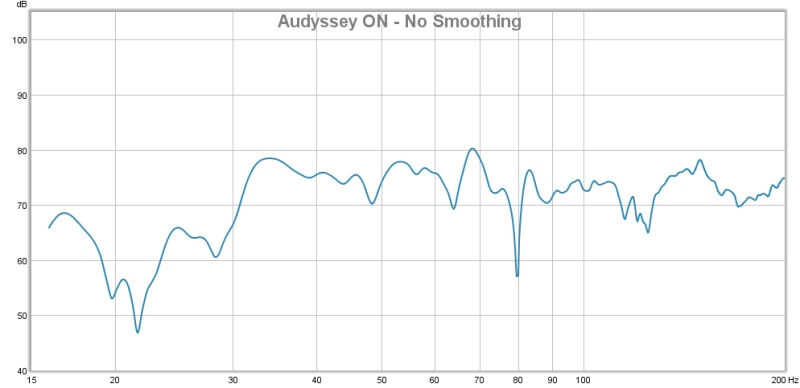 First Graphs - Will a PEQ Help me here?-audyssey-no-smoothing.jpg
