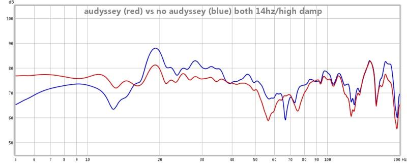 First graphs, advice?-audyssey-vs-off-14-high.jpg