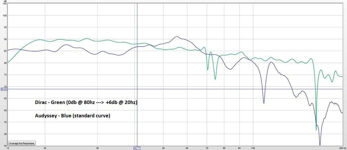 SVS Ultra Tower w/ Dirac vs. Audyssey results-audysseyvsdiracsubcurve.jpg