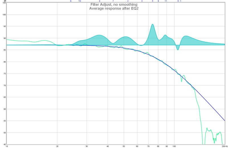 REW room response curves. Will I hear a benefit from using BFD?-average-response-after-eq2.jpg
