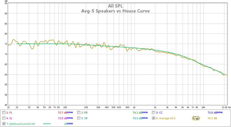 Using REW for full ssystem calibration-avg-5-mains-vs-house-curve.png