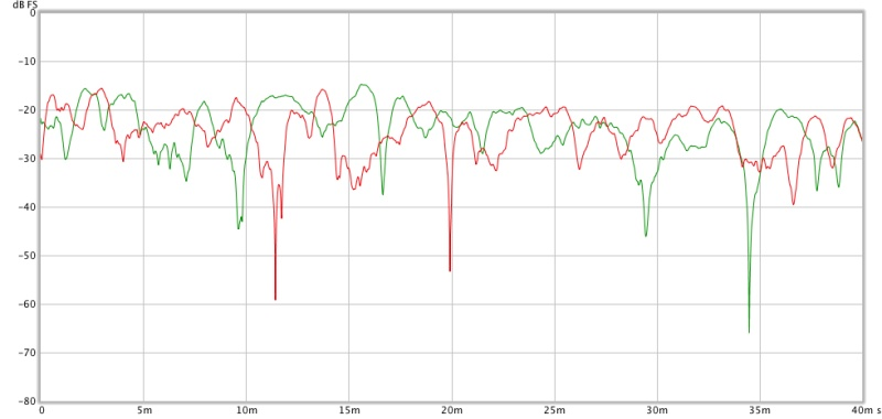 Baseline measurements from my home recording studio control room-b_left_v_right_etc_1000hzfilter_1ms_smoothing.jpg