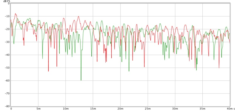 Baseline measurements from my home recording studio control room-b_left_v_right_etc_2000hzfilter_1ms_smoothing.jpg