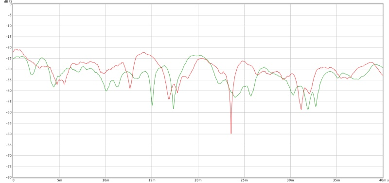 Baseline measurements from my home recording studio control room-b_left_v_right_etc_500hzfilter_1ms_smoothing.jpg
