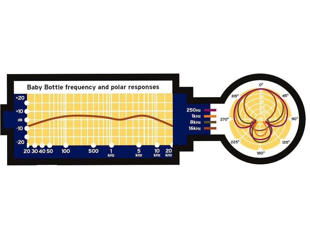 Advice on REW graph-baby-bottle-1000x800.jpg