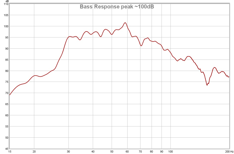 Waterfall graph from a RAM 1500 pickup truck-bass-response-peak-100db.jpg