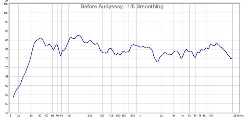 First Graphs - Will a PEQ Help me here?-before-audyssey.jpg