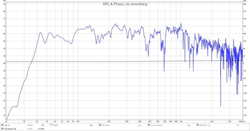 which graph shows ITDG?-best-so-far-spl.jpg