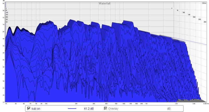 which graph shows ITDG?-best-so-far-waterfall.jpg