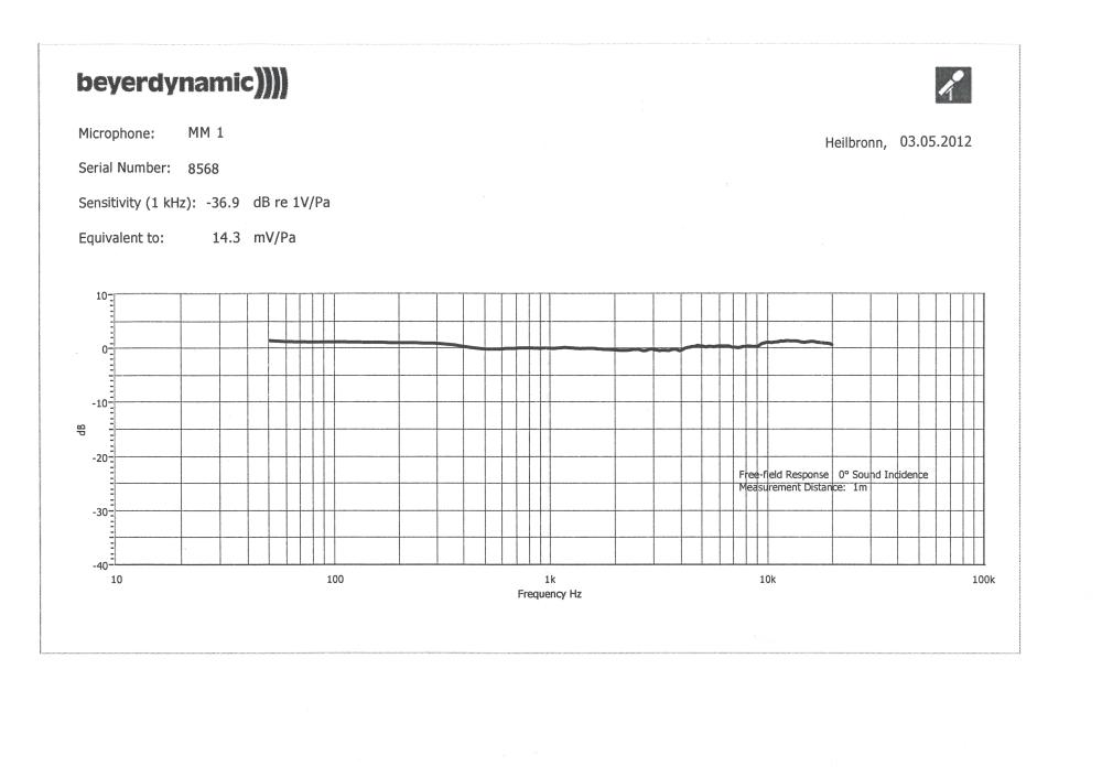 Calibration of Beyerdyamic MM1-beyerdynamic-mm1-frequenzgang-small.jpg
