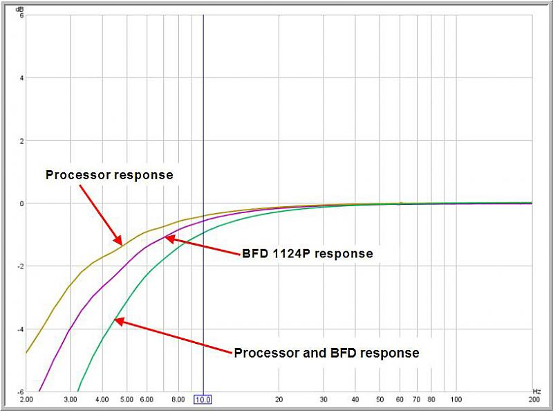 Frequency response of AVRs?-bfd-vs-bypass-vs-together-copy.jpg