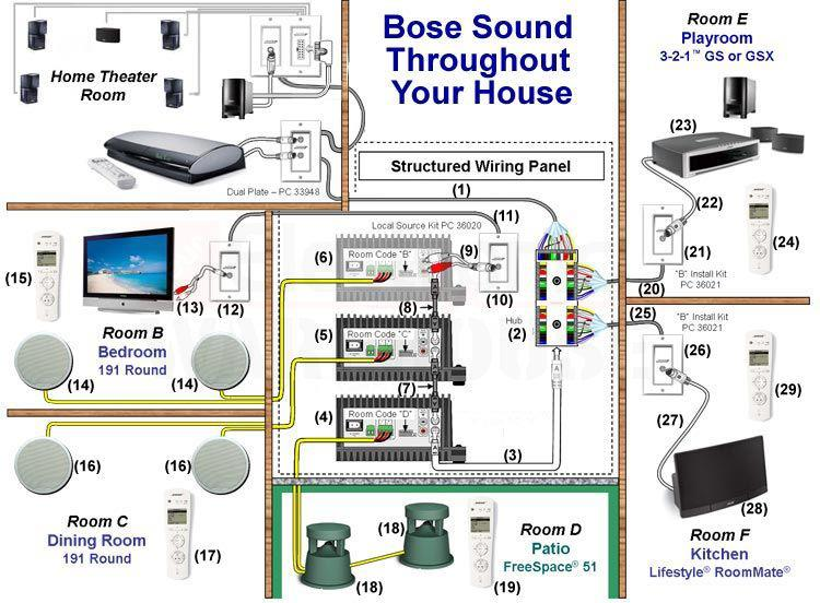 D T Bose Lifestyle V Class Vs Bose Lifestyle on Home Theater Speaker Wiring Diagrams
