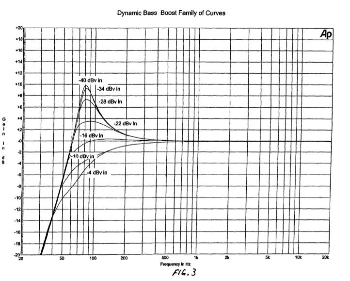 Dynamic EQ recommendations-boston-acoustics-fig-3-bass-boost-chart.jpg