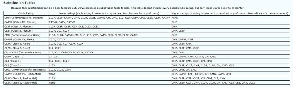 16 ga stranded speaker wire for 100ft run?-cable-rating.jpg