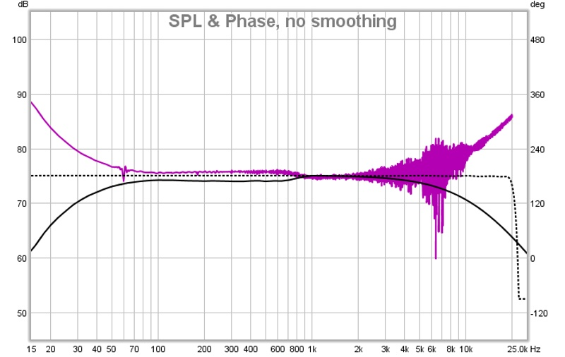 My graph doesn't look right, advice needed-canopydown-first-sweep-no-smoothing.jpg