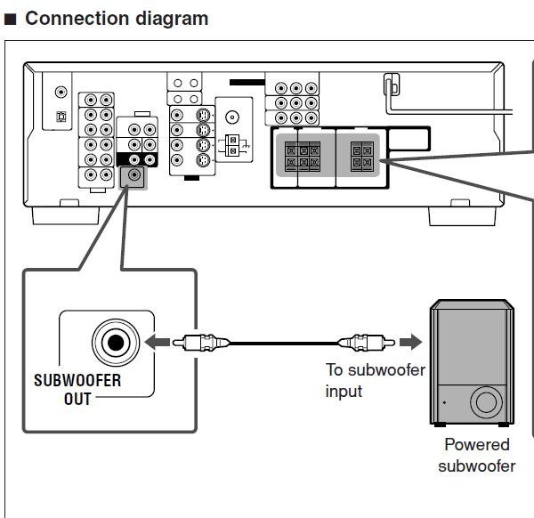 Connecting a Peerless S-200 sub-woofer to a JVC RX5032V Receiver-capture.jpg
