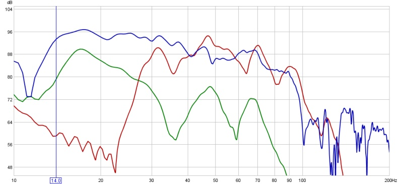 First posting (here) of REW graphs...-chair-dual-blue-vs-front-only-green-vs-paradigm-red-.jpg