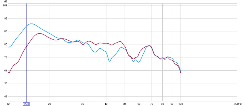 First posting (here) of REW graphs...-chair-dual-ex-front-crossover-off-rear-rear-phase-180-red-vs-same-phase-blue.jpg