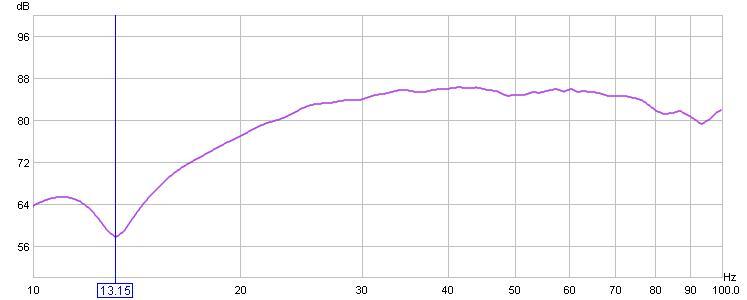 Going LLT from sealed-close-mic-200hz.jpg