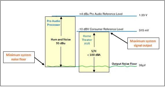 Gain Structure for Home Theater:  Getting the Most from Pro Audio Equipment in Your System-comparative-noise-floor-maximum-signal.jpg
