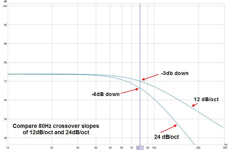Subwoofer crossover-crossover-slope-comparisons-80-12-24-copy.jpg