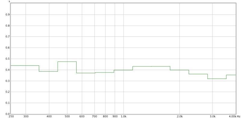 Baseline measurements from my home recording studio control room-d_leftspeaker_rt60.jpg