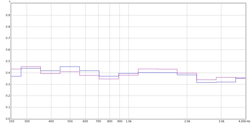 Baseline measurements from my home recording studio control room-d_leftspeaker_t20_and_t30_deviation.jpg