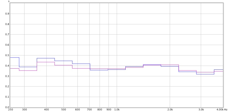 Baseline measurements from my home recording studio control room-d_rightspeaker_t20_and_t30_deviation.jpg