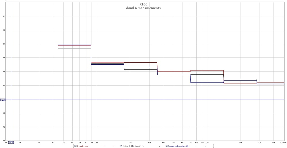 REW measurements with DAAD 4-daad-4-rt60-measurements.jpg