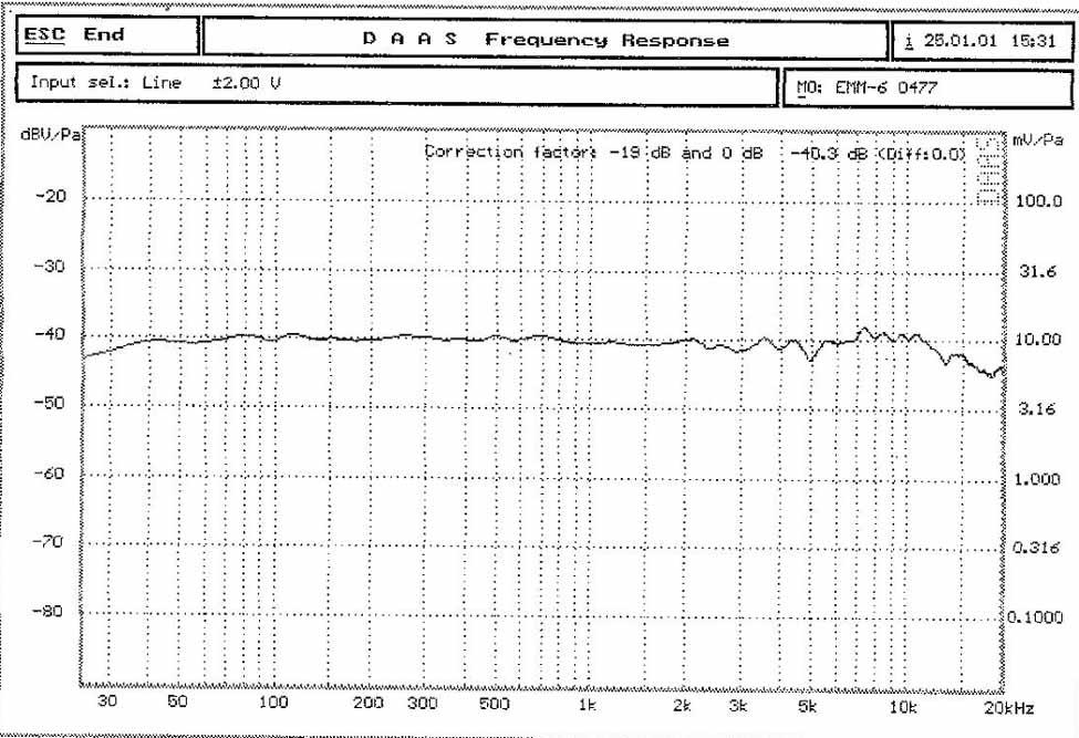 Dayton EEM-6.  Have cal chart chart but have questions.-dayton-emm-6-mic-cal-chart-mod-1.jpg