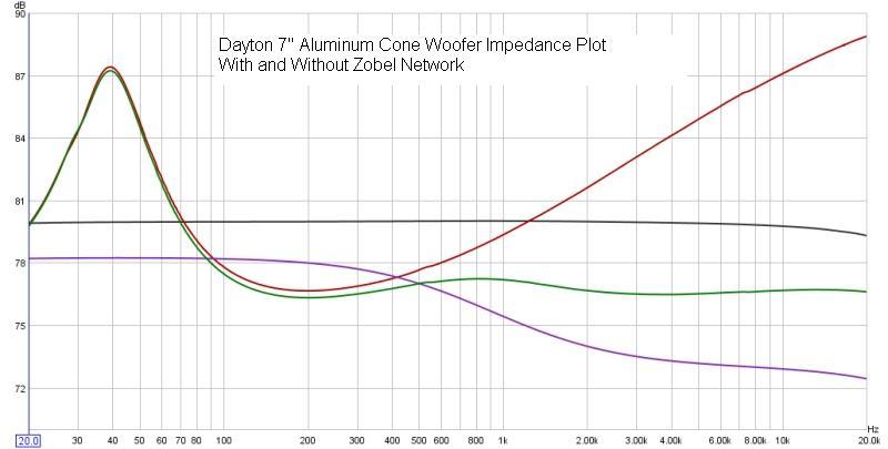Room EQ Wizard Doubles as Crossover Design/Measurement Tool-daytonimpplotwithzobel.jpg