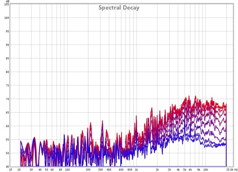 EQ Adjustments >500 Hz not recognized in REW SPL Graphs?-decay.jpg