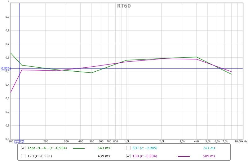 Total newbie, first REW result-default-setup-rt60.jpg