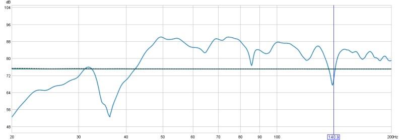 dip in HF with 2 speakers-dip-140hz.jpg