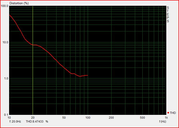 Typical distortion of mics measuring subwoofers-ecm8000_mic_subwoofer_in_freeair_at_3cm_2dblowerlevel.jpg