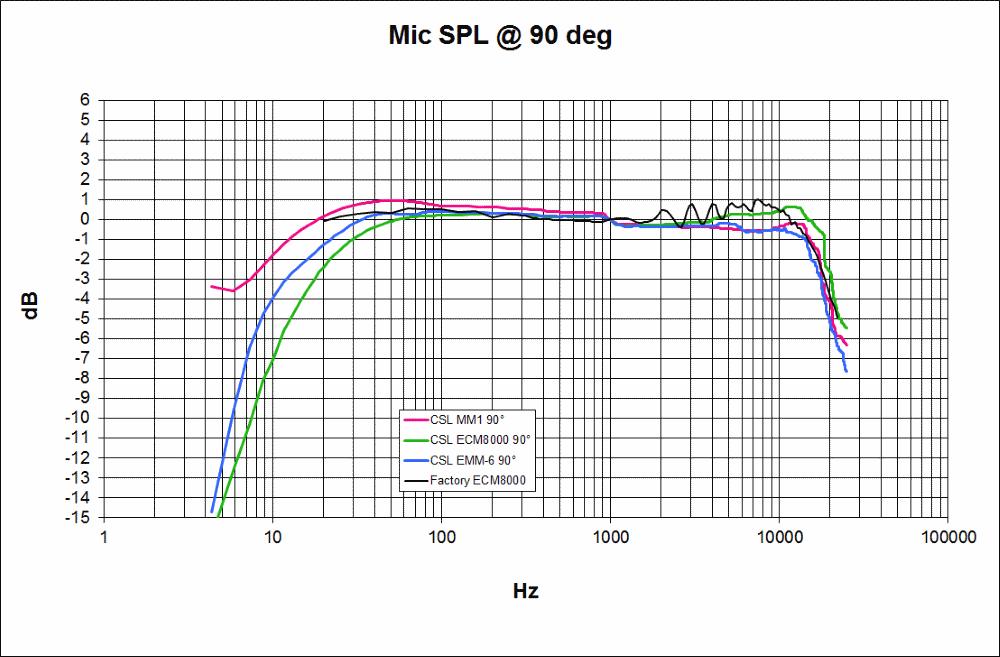 Mic Calibration CSV Format - Behringer vs Cross Spectrum Labs-ecm8000factory.png