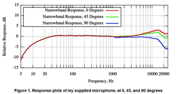 REW YouTube Tutorial-emm-6-off-axis-response.jpg