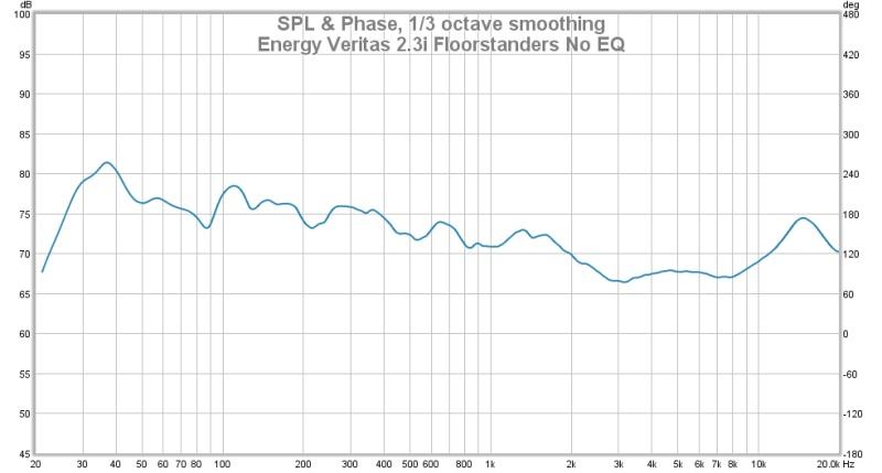 Which graph does the human ear hear-energy-veritas-2.3i-floorstanders.jpg