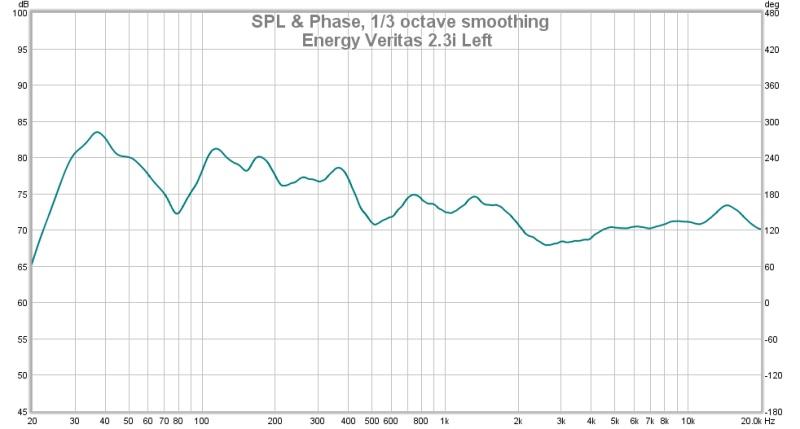 Which graph does the human ear hear-energy-veritas-2.3i-left.jpg