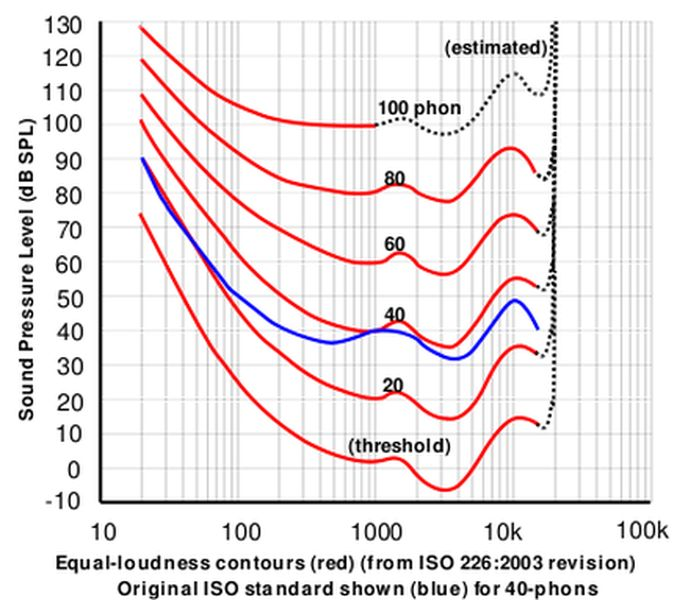 impossible goals for my DIY's-equal-loudness-curves.jpg